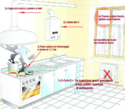 Calcolo apertura ventilazione secondo la uni 7129 2008 0 progettogas - Foro cappa cucina ...