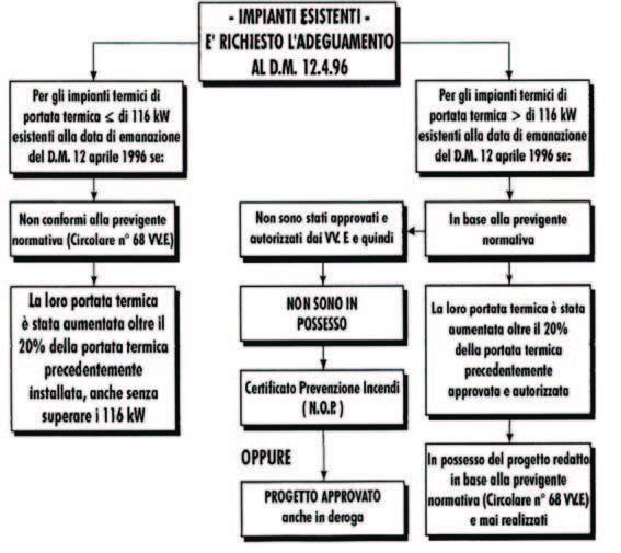 Quesito Tecnico. D.M. 12.04.1996 Cucine Ristoranti – ProgettoGas