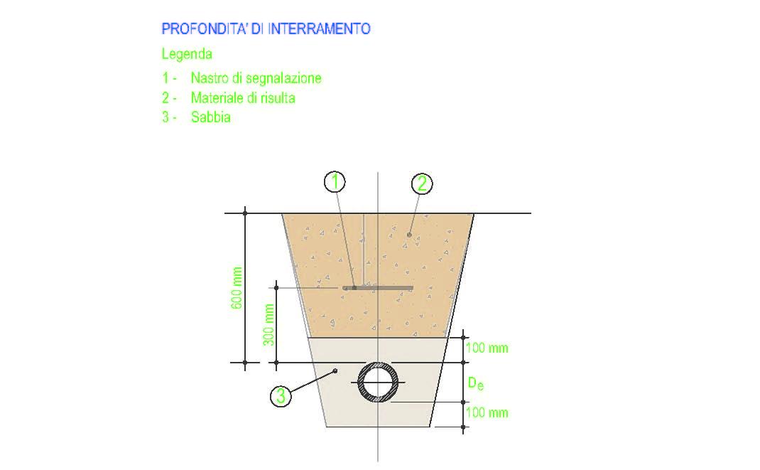 Posa tubazione in polietilene con sottostante box progettogas - Tubazioni gas metano interrate ...