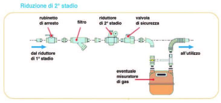 Posizione riduttore ii stadio su impianto gpl progettogas for Schema impianto gas dwg